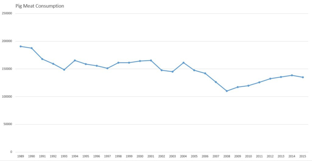 Graph showing the Live Pig Meat Consumption in Hong Kong between 1989 and 2015