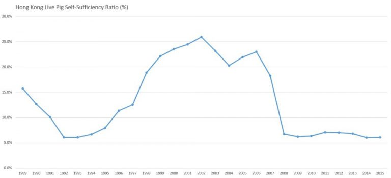 Graph showing the Live Pig Self Sufficiency Ratio in Hong Kong between 1989 and 2015
