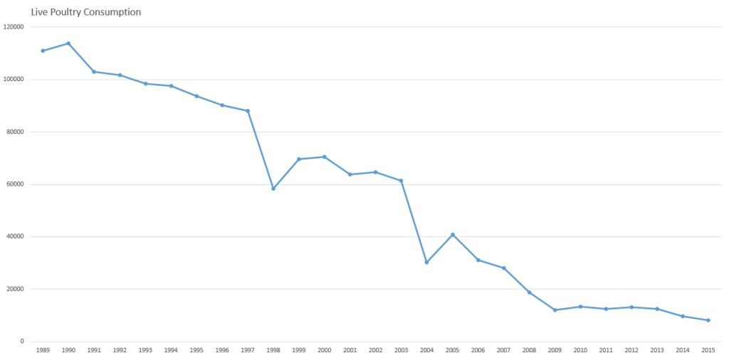 Graph showing the Live Poultry Consumption in Hong Kong between 1989 and 2015
