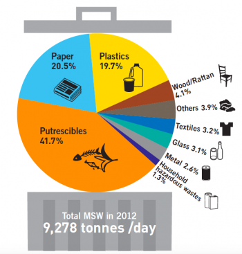 Composition of Municipal Solid Waste in Hong Kong 2012
